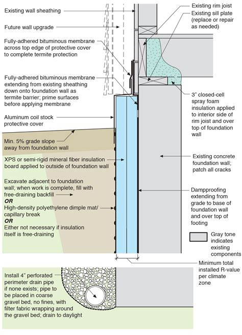 Fine Home Building rigid insulation and water control layers are installed on