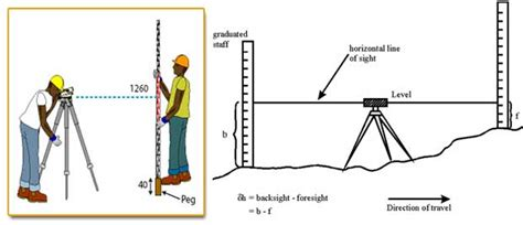 out of my leveling the field for iraqi books what is levelling surveying levelling