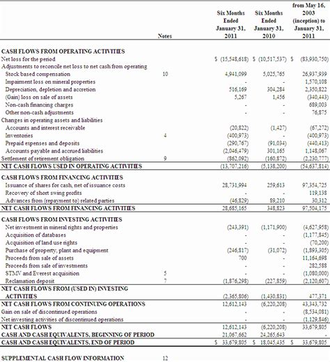 consolidated income statement template unaudited