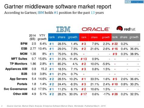 rdbms market share 2015 gartner rdbms market share 2015 gartner rdbms market 2015