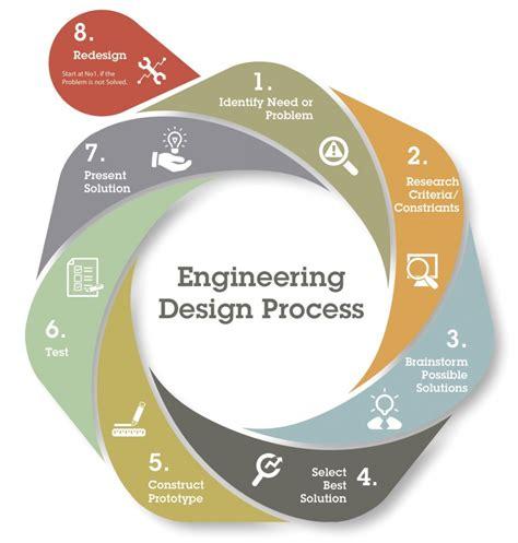 rube goldberg machines   engineering design process