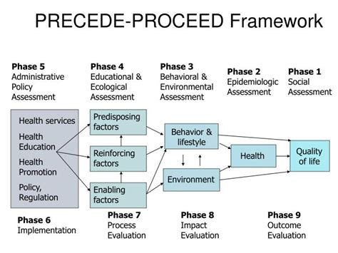 precede proceed model template driverlayer search engine