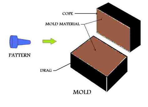 what is pattern in casting for mechanical engineering expendable mold casting