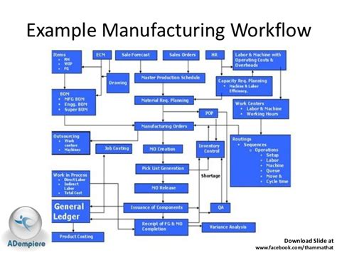 manufacturing workflow present adempiere for thailand 20110516