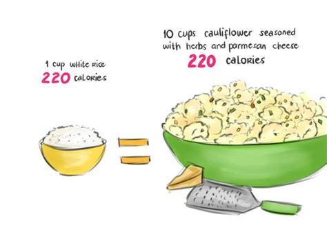 carbohydrates 1 cup rice 1 cup white rice 220 calories 10 cups cauliflower