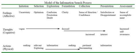 Search For Info Information Search Process Carol Kuhlthau