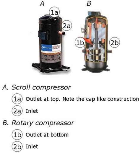 air conditioner compressors introduction common types