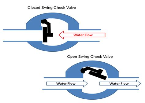 how a swing works aquarium plumbing basics reef aquarium
