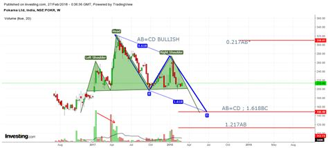 x pattern stock picks bull therapy 101 cup and handle harmonics other