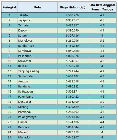 Biaya Pemutihan Gigi Di Jakarta peringkat biaya hidup kota indonesia biaya dan tarif