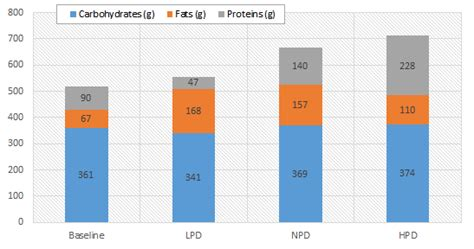 g kg carbohydrates per day nutrient overfeeding in the metabolic chamber protein