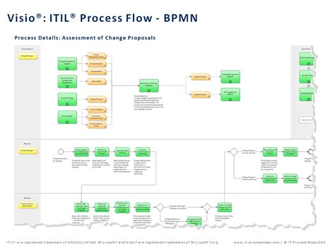 visio lifecycle template itil process map for visio