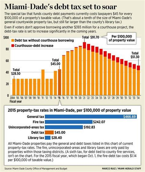 Dade County Property Tax Records With Or Without Courthouse Miami Dade S Debt Tax Set To Soar Miami Herald Miami