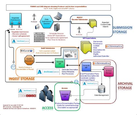 flow diagram creator flow chart maker open source 28 images flow diagram