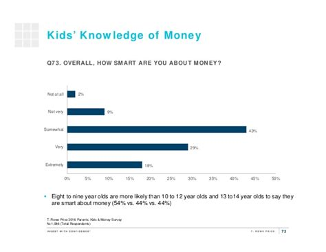 Money Surveys For Kids - 2016 parents kids and money survey results