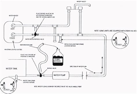 rv water bypass diagram 29 motorhome water system fakrub