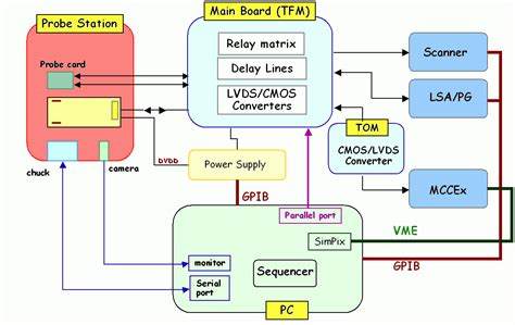 system testing diagram flex hybrid genova page