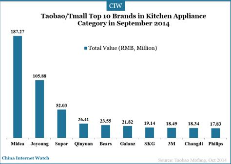 Kitchen Appliance Brand Rankings by 18 Charts Of Top Brands On Taobao Tmall In Sep 2014 China