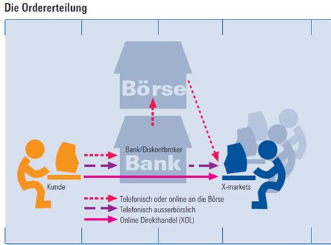 deutsche bank onlne trading deutsche bank binary trading no deposit