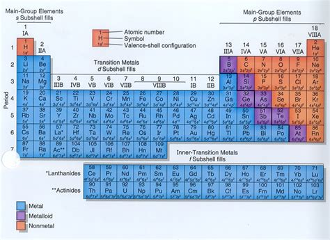 Periods Of Periodic Table by Periods In Periodic Table