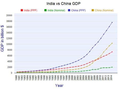 china 2 trillion dollars today india is a 2 trillion economy how does china