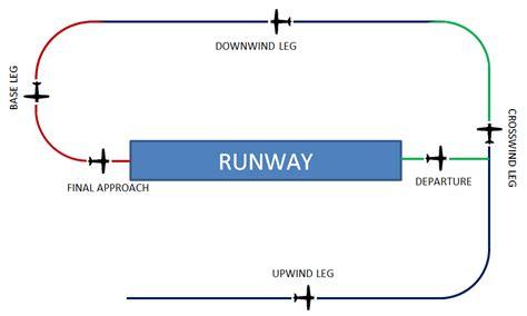 flight pattern video traffic pattern archives smart flight training