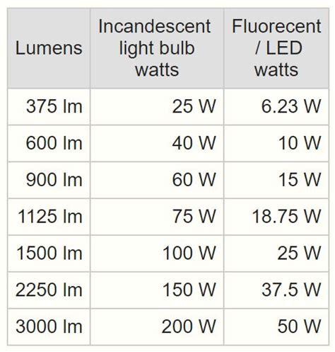 conversione lumen candele sweet conversione lumen watt led 49 org con buteykocan