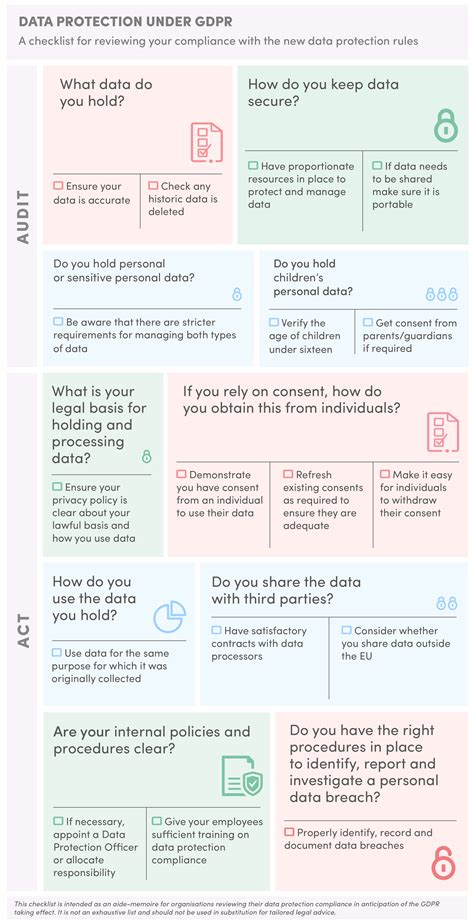 Lindsays Data Protection Gdpr Compliance Gdpr Checklist Template