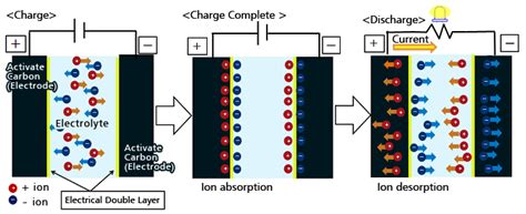 working of a capacitor electrical standards capacitor working principle