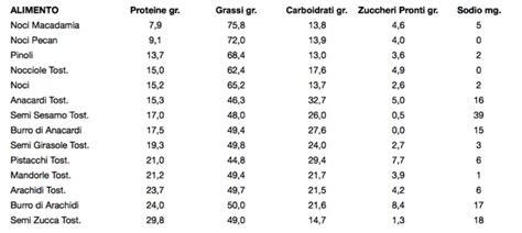 proteine contenute negli alimenti tabella il mito delle proteine falso by paolo cavacece
