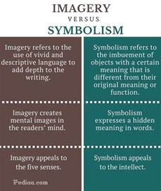 Symbolism In Poetry Essay by What Is The Difference Between Symbolism And Imagery Quora