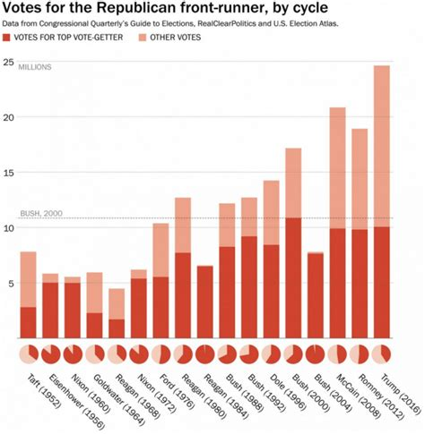 2016 presidential primary total votes cast 2016 presidential primary total votes cast