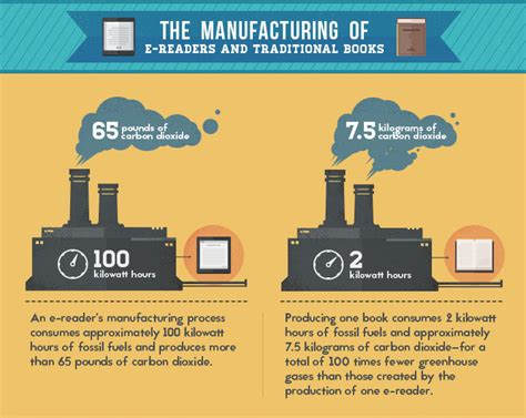 reader vs reader up to e readers vs print books which is more eco friendly