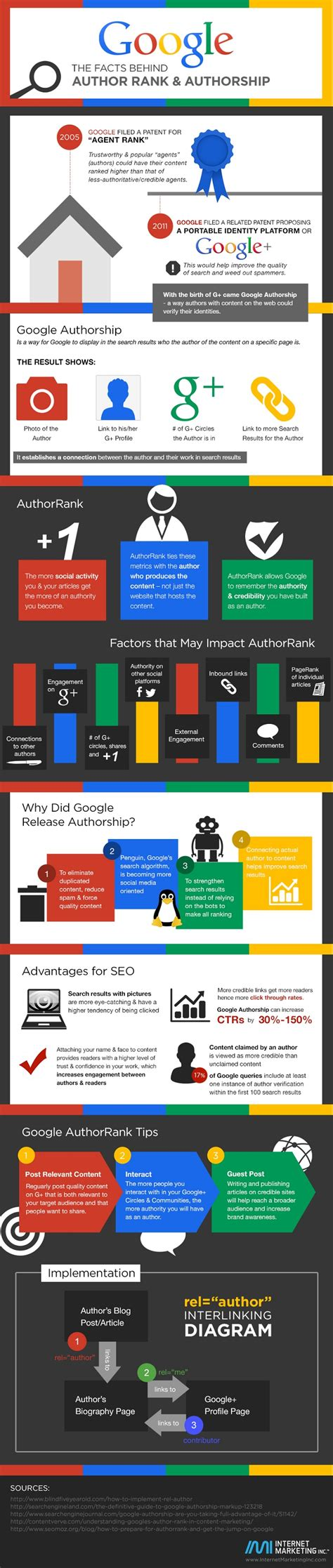 google images infographic google author rank authorship infographic the