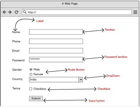 set layout in view mvc html helpers in asp net mvc