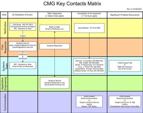 escalation procedure template