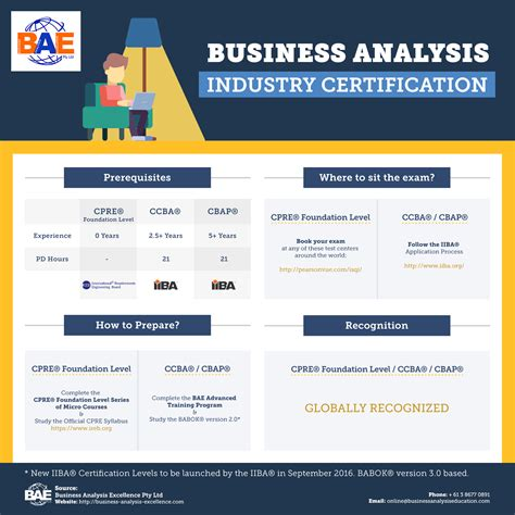 Http Mba Uncc Edu About Certificates Business Analytics by Business Analysis Certification Tips How To Information