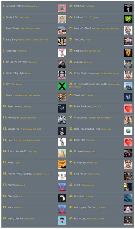 download mp3 top chart barat 2014 mp3 top chart ชาร ตเพลงสากลจากคล น met 107 top 40