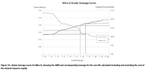 the economic definition of ore cut grades in theory and practice books impact of the south mineral resource royalty on
