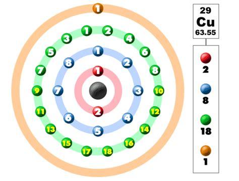 orbital diagram for copper chem4kids copper orbital and bonding info