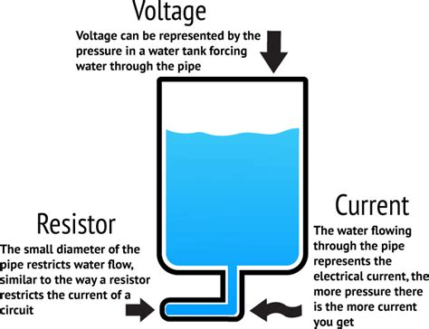 voltage and current in resistors what is voltage or potential difference