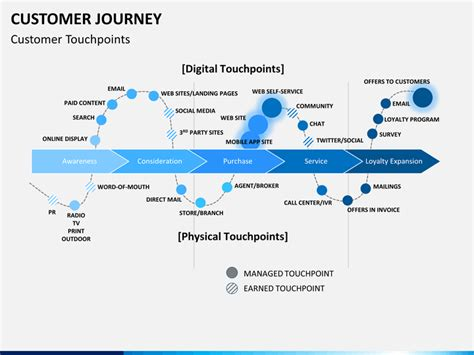 Customer Journey Powerpoint Template Sketchbubble Customer Journey Powerpoint Template