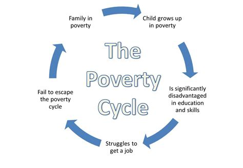 the cycle of poverty diagram uk poverty explained qe economics