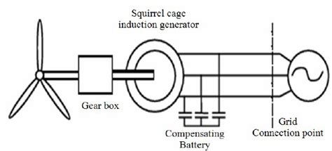 squirrel cage induction generator operation a squirrel cage induction generator