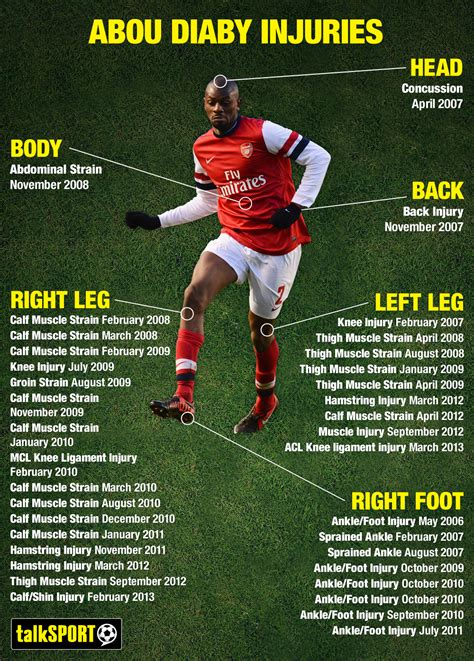 arsenal injury list shocking graphic all of abou diaby s arsenal injuries