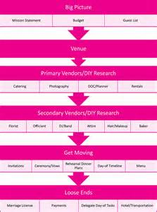 Free Printable Wedding Planner Checklist Uk