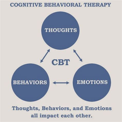 Cognitive Behavior Therapy opinions on cognitive behavioral therapy