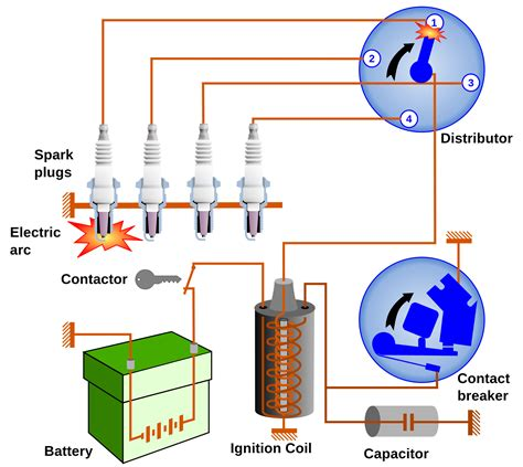 how a car ignition system works نظام الإشعال العادى فى السيارة ignition system