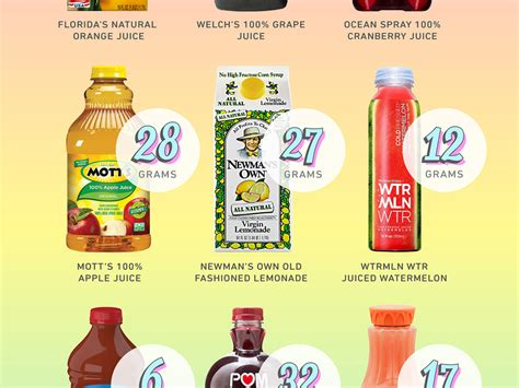 how much sugar is in light this is how much sugar you re in fruit juice