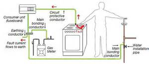 sf electrical design installation pat testing inspection and testing earth bonding